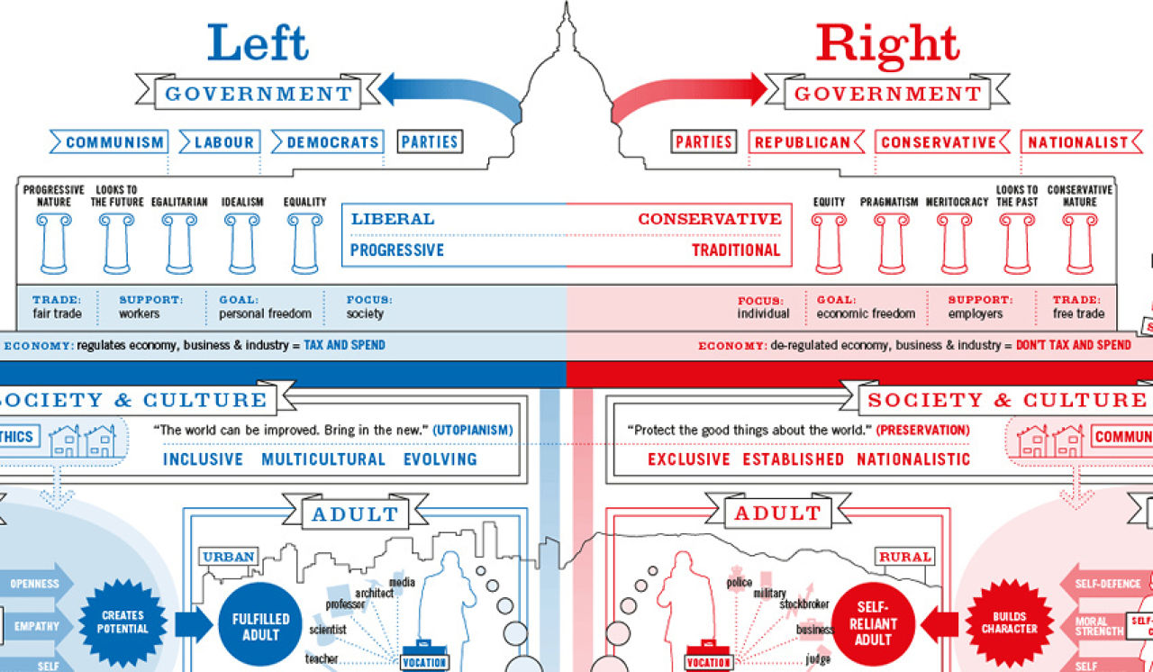 conservative and liberal Liberal and conservative: these two terms recur throughout the political history of the 19th century in all parts of the world influenced by european thought.