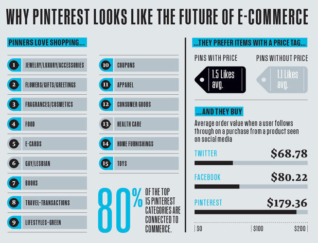 <p>The most popular subjects on Pinterest are directly related to commerce…</p>