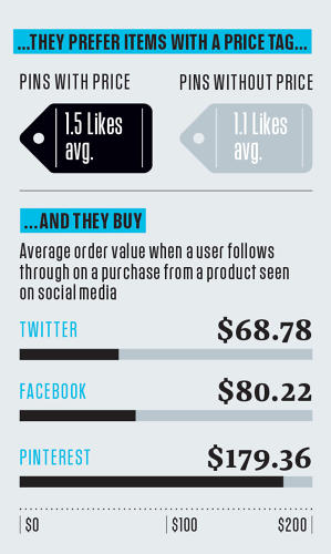 <p>…and while on Pinterest, users really do seem to be in a  buying mood.</p>