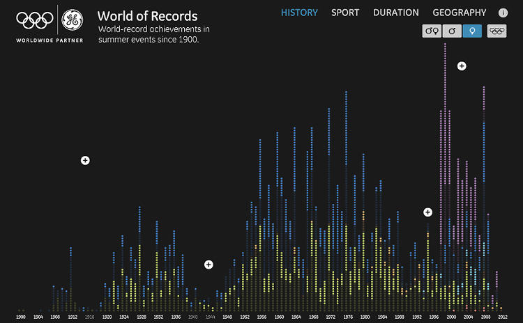 <p>The chart, using the filter that shows only women's world records.</p>