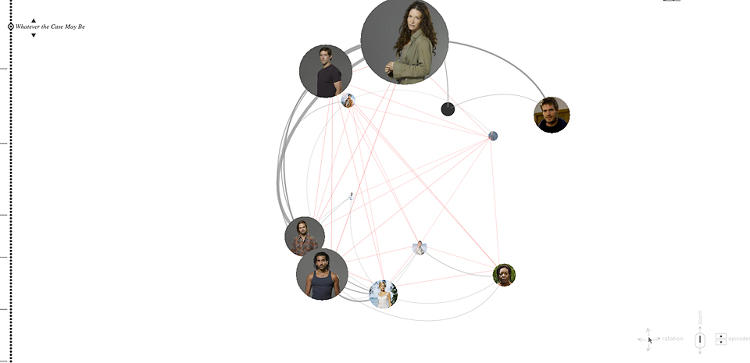 <p>Every character connection (from dialog interactions to causal interactions) is is tied in a atom-like ball. Needless to say, everyone becomes related on the small island, but you can see who interacts the most.</p>