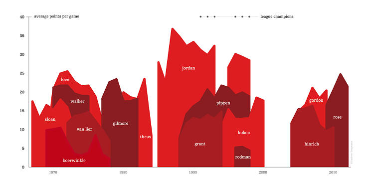 <p>The Bulls. Can you guess when they were most successful, without reading the years?</p>