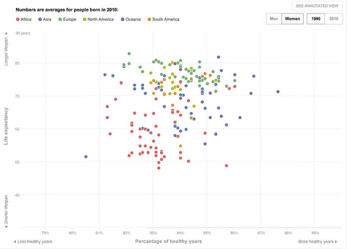 <p>Women born in 1990 (notice the longer life expectancy).</p>