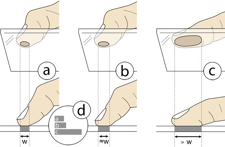<p>Tilting your thumb to press more of it against the touch screen (figure C) lets Fat Thumb parse it as a different input from normal thumb presses.</p>