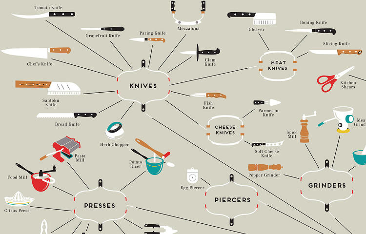 <p>It's a comprehensive map of every cooking utensil you could ever need.</p>
