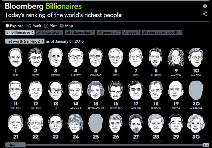 <p>Bloomberg Billionaires is a visualization of the world's richest people.</p>