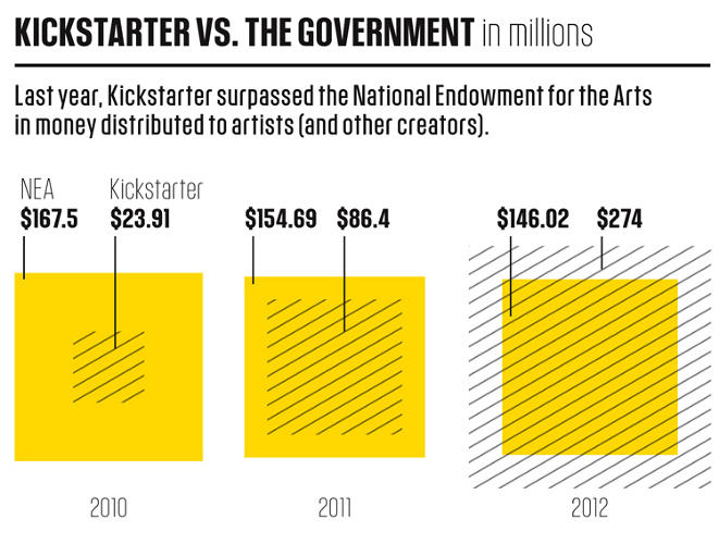 <p>The NEA has traditionally been the go-to for artist grants. Now it's dwarfed by Kickstarter (though this Kickstarter figure includes non-arts projects).</p>