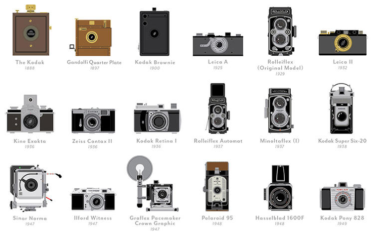 <p>It shows 100 of the most important cameras ever made, starting with the original Kodak in 1888.</p>