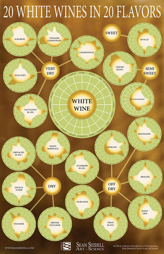 <p>Graphic designer Sean Seidell's map of white wine demystifies the over-the-top descriptions often used to describe the drink.</p>