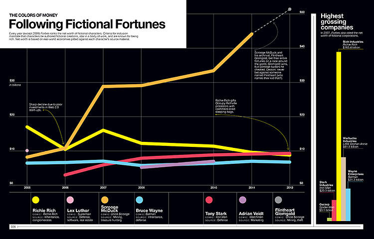 <p>Who's richer? Bruce Wayne, Lex Luthor, Richie Rich, or Scrooge McDuck?</p>