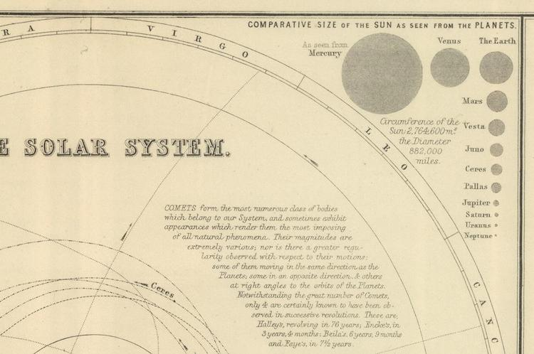 <p>One of the most intriguing features in this large infographic is an inset depicting the relative size of the sun's disc as seen from various bodies in the Solar System.</p>