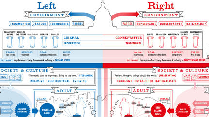 Infographic Of The Day: Liberals And Conservatives Raise Kids Differently