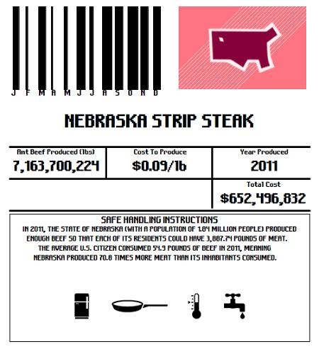 <p>Nebraska, for instance, produces 70 times the beef its population consumes.</p>