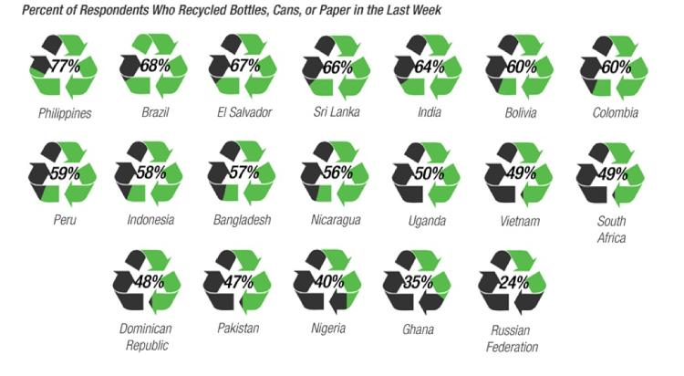 <p>77% of Filipinos said they had recycled bottles, cans or glass in the previous week. And, again, Russians came in last (24% of respondents). They were also least concerned about whether purchases came in recyclable packaging.</p>