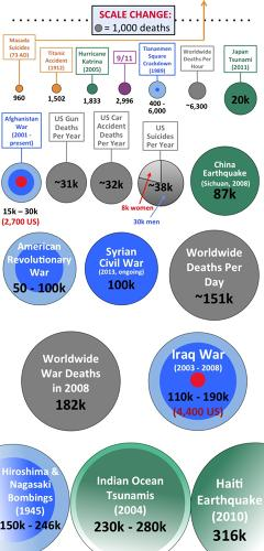 <p>Circles represent the amount of people killed, and where historians disagree, there are concentric versions of multiple estimates. As deaths increase, the scale is forced to change. There are 38,000 suicide deaths in the U.S. every year--more than 20 times the number of people who died in Hurricane Katrina.</p>  <p>(Click to enlarge).</p>