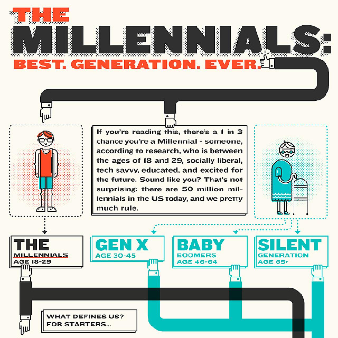 Millennials date range in Brisbane