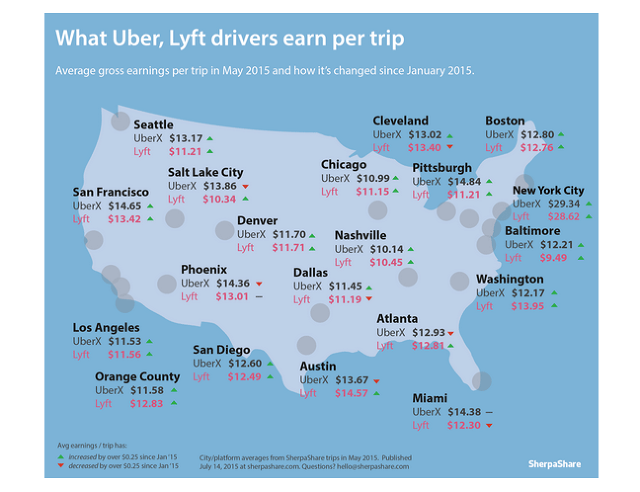 Average Lyft Driver yearly pay in Austin, TX is approximately $78,, which is 36% above the national average. Salary information comes from 40 data points collected directly from employees, users, and past and present job advertisements on Indeed in the past 36 months.