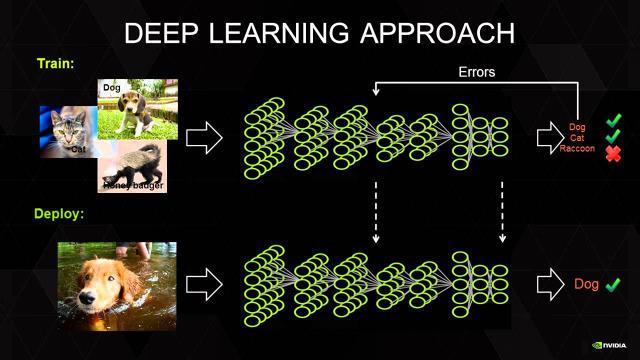 Machine Learning Dog Vs Cat