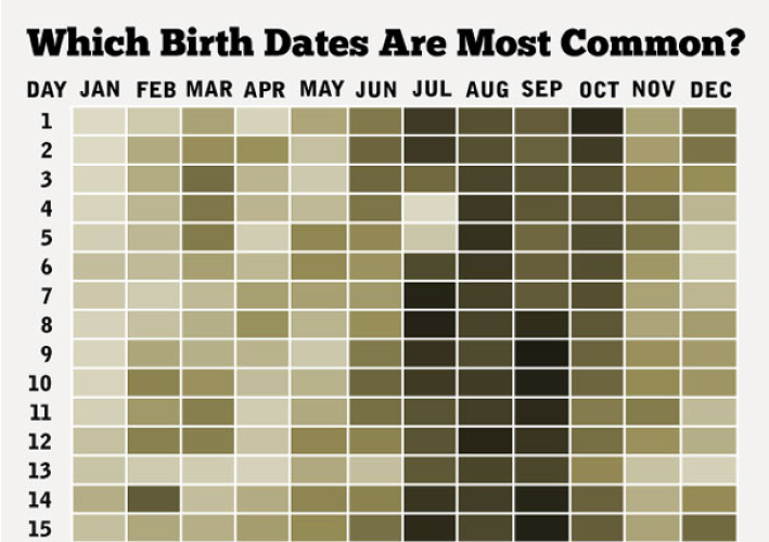 "<p><a href=&quot;http://thedailyviz.com/2012/05/12/how-common-is-your-birthday/&quot; target=&quot;_blank&quot;>How Common is Your Birthday?</a> is a simple heat map on everyone's favorite subject--themselves--showing the most popular birthdays in the U.S.</p>  <p>""Full disclosure: This one is mine,"" says Stiles. ""It has its flaws, but it's the most popular thing ever on my blog with 250,000 page views. It's been published in dozens if not hundreds of other places, including <em>Reader's Digest</em>, and it's set to be published in <em>Best American Infographics</em> this fall. People love their birthdays, I guess.""</p>  <p><a href=&quot;http://www.nytimes.com/2006/12/19/business/20leonhardt-table.html?_r=1&quot; target=&quot;_blank&quot;>The data</a> is how many babies were born in the United States on each date between 1973 and 1999. Colors were shaded by birthday rank, from 1 to 366, in popularity rather than by numbers of actual births. September 16 was the most common birthday, Feb 29 the least common for obvious reasons.</p>"