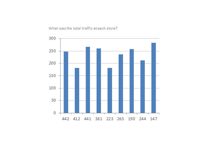 <p>This report from Brickstream shows stores their traffic at different locations.</p>