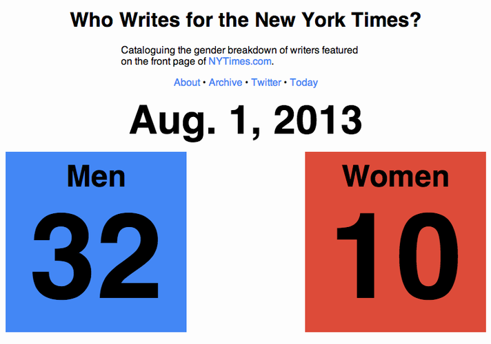 <p>WhoWritesFor combs the <em>New York Times</em> homepage every five minutes to analyze the gender breakdown of male and female writers featured on the site daily.</p>
