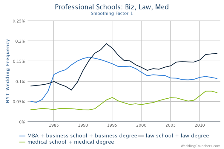 <p>Lawyers and doctors are also popular subjects. Here's a breakdown of professional degrees.</p>