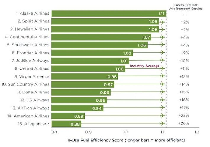 <p>A recent report from the International Council on Clean Transportation, an environmental nonprofit, compares to different airlines in terms of fuel efficiency. The report found that Alaska Airlines performs the best, while American Airlines ranks towards the bottom.</p>