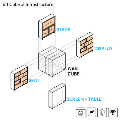<p>The basic module is a six-foot cube that can be opened up and turned into a stage, display case, seating, or screen.</p>