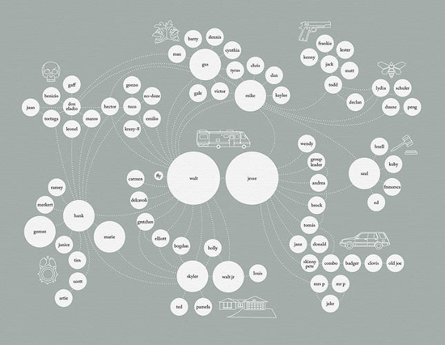 <p>This is a map of the relationships inside <em>Breaking Bad</em>.</p>