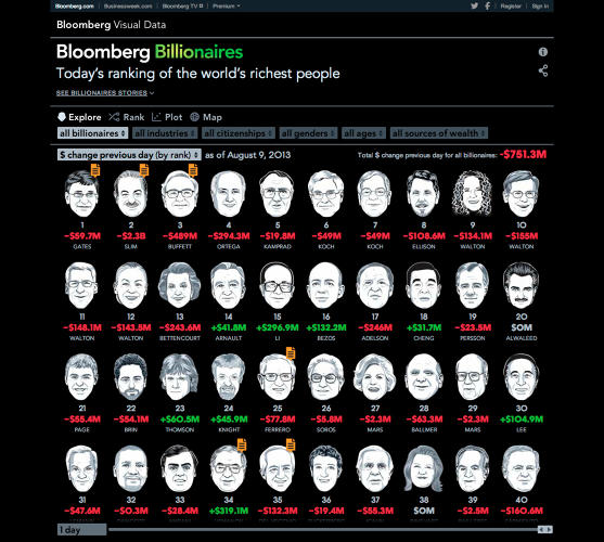 <p><a href=&quot;http://www.bloomberg.com/billionaires/2013-11-22/cya&quot; target=&quot;_blank&quot;>Bloomberg Billionaires Index</a><br /> Click to expand</p>