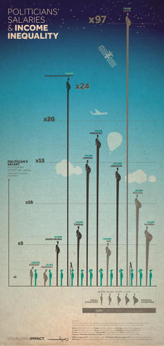 <p>Politicians' Salaries and Income Inequality<br /> Click to expand</p>