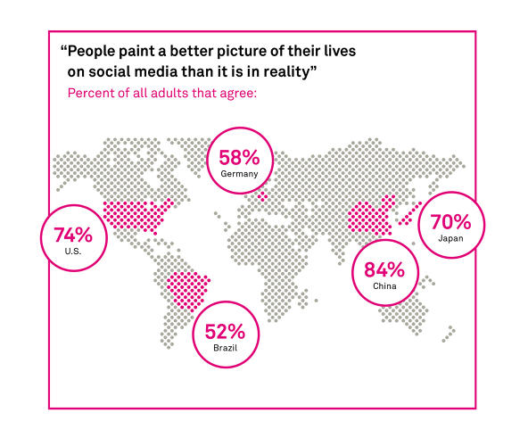 <p>Everything's better on Facebook. 74% of U.S. adults agree: &quot;People paint a better picture of their lives on social media than it is in reality.&quot;</p>