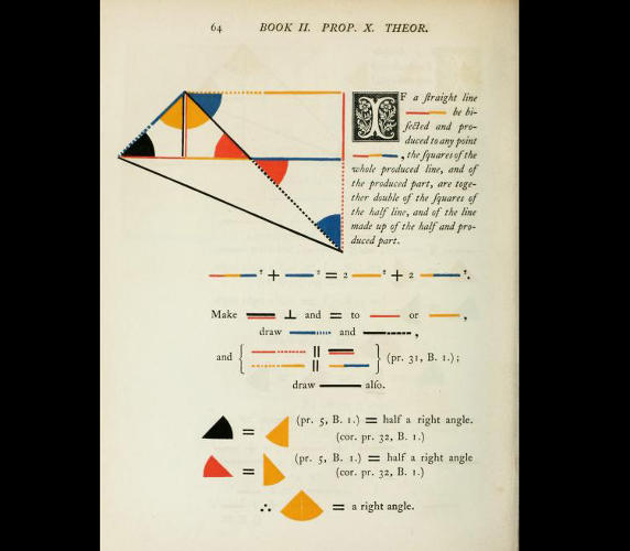 <p>Byrne's book of Euclidean proofs was so beautifully created that it was one of the few books on display at the first World's Fair in London in 1851.</p>
