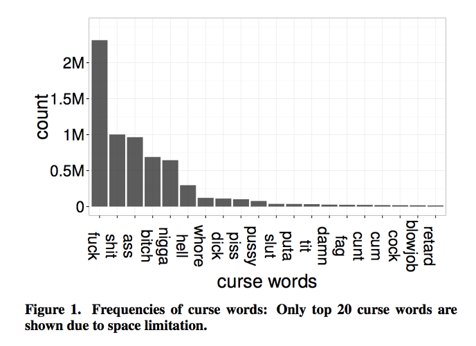 <p>The most popular curse words on Twitter.</p>