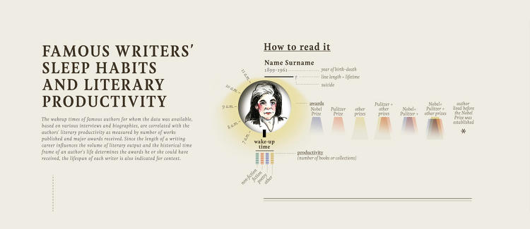 <p>Getting up early is a real chore for many--especially when it doesn't come naturally. Here's a look at the wake-up times of famous writers. <em>(Illustration credit: <a href=&quot;http://giorgialupi.net/&quot; target=&quot;_blank&quot;>Giorgia Lupi</a> at <a href=&quot;http://www.accurat.it/&quot; target=&quot;_blank&quot;>Accurat</a>)</em></p>