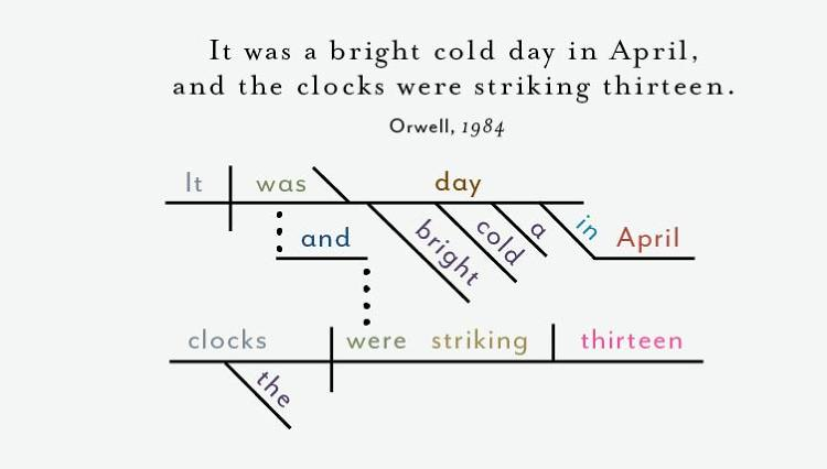 Opening Sentences From Great Novels Diagrammed Lolita 1984 More