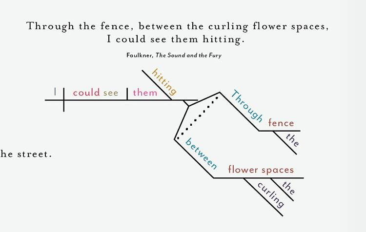 sentence diagramming machine