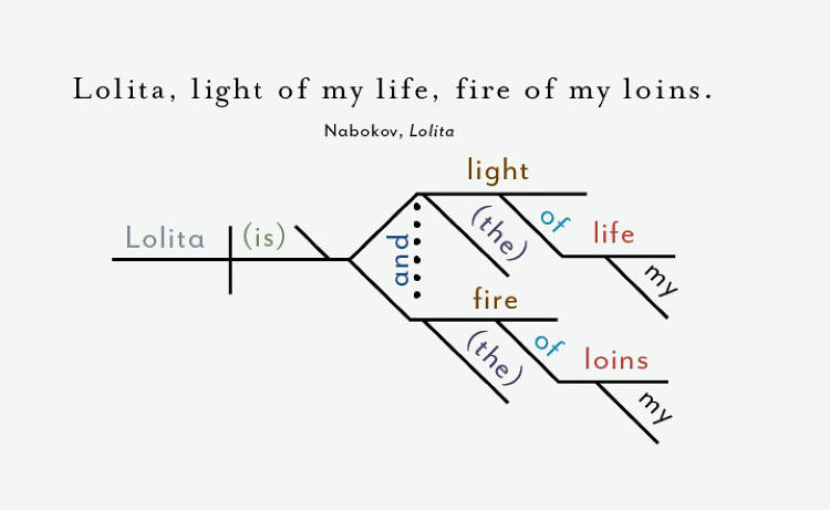 Opening sentences from great novels diagrammed lolita 1984 more diagram of humbert humberts famous first words ccuart Images