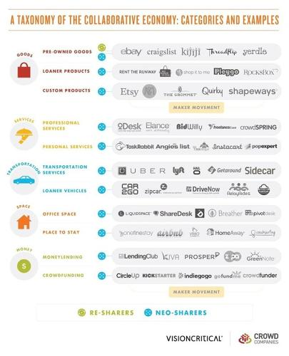 <p>You can share almost anything today, as the collaborative economy movement gains steam.</p>