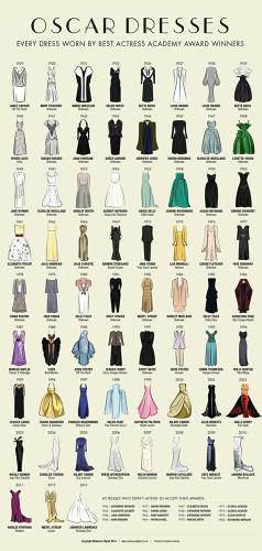 <p>At the who's who of the Oscars red carpet, who wins best actress is just as important as &quot;who&quot; that actress is wearing. But what if just the dress--shed of the actress strapped inside--accepted the Best Actress Oscar? If so, the history of Best Actress Academy Award winners would look like this at a glance.</p>