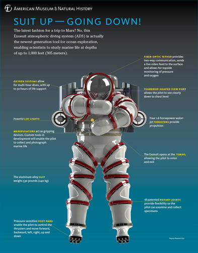 <p>The Exosuit has four 1.6 horsepower water jet thrusters controlled by sensors in the feet, an oxygen system that adds 50 hours of life support, and a fiber-optic tether at the back of the helmet that manages two-way communication between the diver and scientists on the surface.</p>
