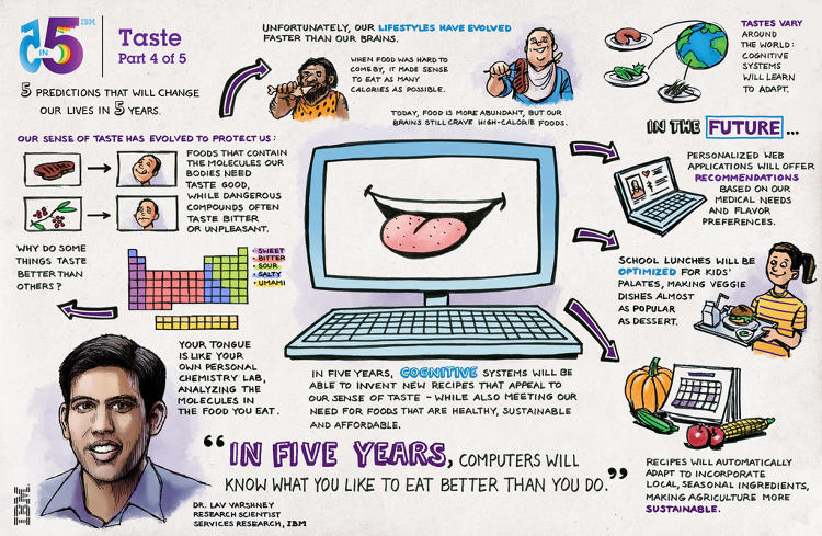 <p>In 5 years, a computer system could know what you like to eat better than you do. A machine that experiences flavor will determine the precise chemical structure of food and why people like it. Not only will it get you to eat healthier, but it will also surprise us with unusual pairings of foods that are designed to maximize our experience of taste and flavor. Digital taste buds will help you to eat smarter.</p>