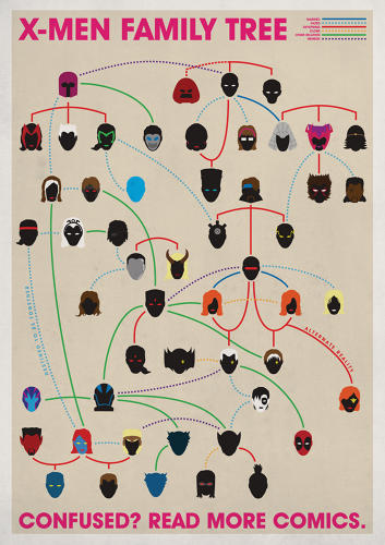 <p>Joe Stone<br /> X-Men Family Tree<br /> 2011</p>