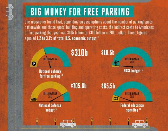 <p>There's an extremely simple way for cities to generate more revenue, encourage more use of public transit, and cut congestion in the bargain: Raise the price of parking.</p>