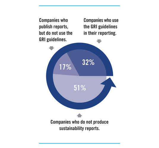 <p>Are the largest companies in the world taking sustainability concerns seriously?</p>