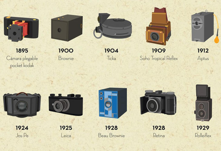 A history of the origins of a camera