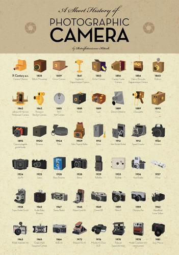 <p>To fuel nostalgia for old-school technologies, here's a brief illustrated history of the photographic camera, designed by Retrofuturismo-Kitsch.</p>