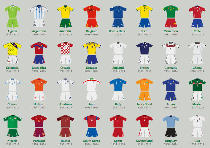 <p><strong>BEST AND WORST: World Cup Uniforms Through The Years</strong></p>  <p>Uniforms have gotten many a makeover since the inaugural cup in 1930. If you're nostalgic for collared, long-sleeved soccer shirts, check out this interactive infographic illustrating the<a href=&quot;http://www.fastcodesign.com/3031672/revisit-the-best-and-worst-world-cup-uniforms-through-the-years#1&quot; target=&quot;_self&quot;> sartorial history of each competing team's uniforms. </a>[<a href=&quot;http://www.fastcodesign.com/3031672/revisit-the-best-and-worst-world-cup-uniforms-through-the-years#1&quot; target=&quot;_self&quot;>Link</a>]</p>