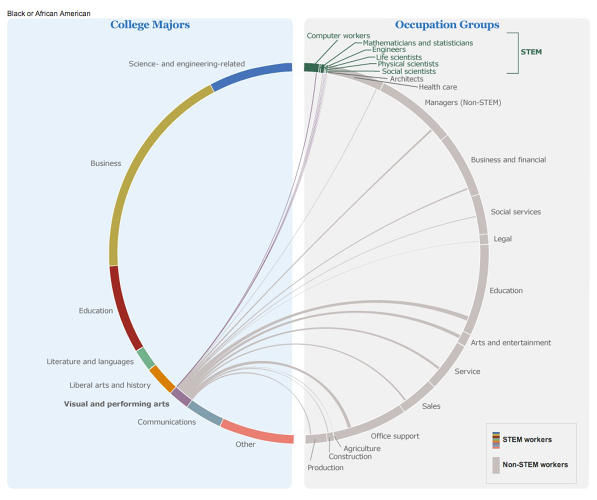 <p>Looking at this visualization from the United States Census Bureau <a href=&quot;http://www.census.gov/dataviz/visualizations/stem/stem-html/&quot; target=&quot;_blank&quot;>showing which fields employ the highest proportion of graduates after college</a>, it appears that design majors — along with other graduates in the visual arts — are more likely to go to work in the Arts and Entertainment fields, especially if they are men, whereas women design grads are almost equally likely to go into Education after college.</p>
