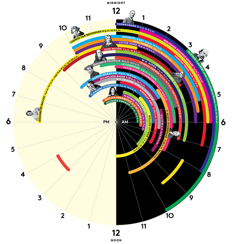 <p><strong><a href=&quot;http://www.fastcodesign.com/3031754/infographic-of-the-day/the-sleep-schedules-of-27-of-historys-greatest-minds&quot; target=&quot;_self&quot;>The Sleep Schedules Of 27 Of History's Greatest Minds</a></strong></p>  <p>When history's greatest minds went to bed and woke up are inventively illustrated in this <em>New York</em> infographic based on Mason Currey's book <em>Daily Rituals: How Artists Work</em>. The infographic seems to debunk the myth that geniuses stay up through the wee hours working manically, and that you're more creative when you're tired—most of these 27 luminaries got a wholesome eight hours a night. The colorful infographic is cleverly illustrated as a wall clock for intuitive reading. See the full graphic <a href=&quot;http://www.fastcodesign.com/3031754/infographic-of-the-day/the-sleep-schedules-of-27-of-historys-greatest-minds&quot; target=&quot;_self&quot;>here</a>.</p>